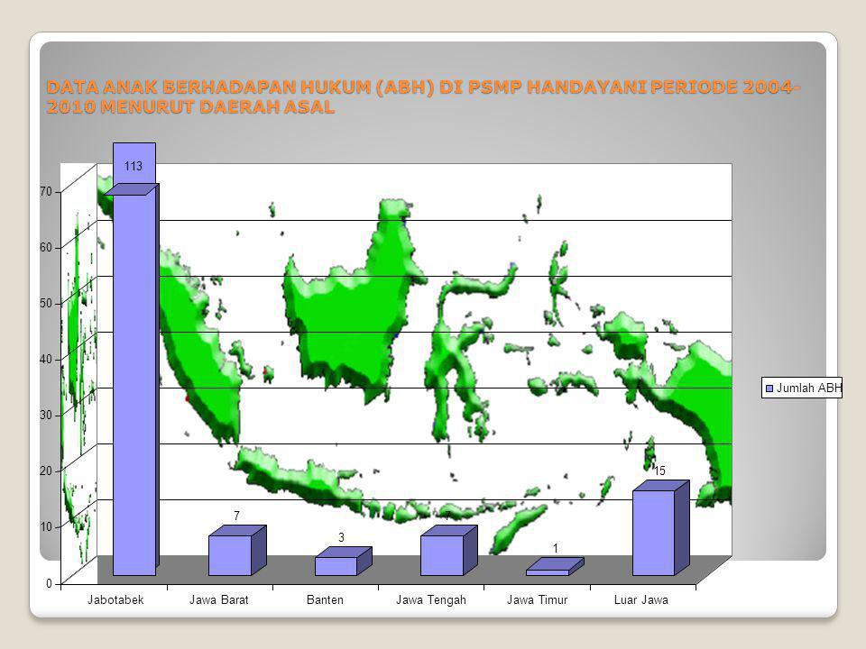 DATA ANAK BERHADAPAN HUKUM (ABH) DI PSMP HANDAYANI PERIODE 2004- 2010 MENURUT DAERAH ASAL 113 7 3 7 1 15 0 10 20 30 40 50 60 70 JabotabekJawa BaratBan