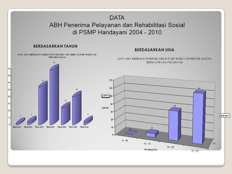 BERDASARKAN TAHUN BERDASARKAN USIA DATA ABH Penerima Pelayanan dan Rehabilitasi Sosial di PSMP Handayani 2004 - 2010