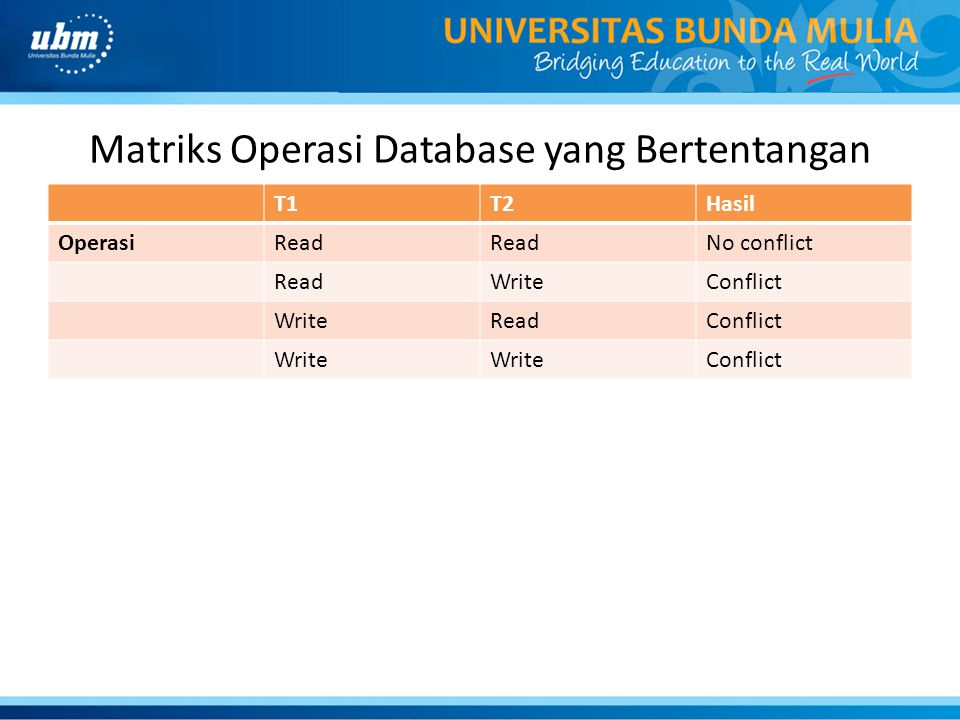 Matriks Operasi Database yang Bertentangan T1T2Hasil OperasiRead No conflict ReadWriteConflict WriteReadConflict Write Conflict