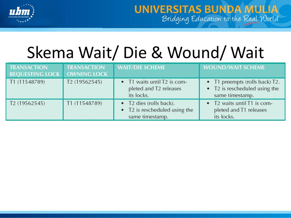 Skema Wait/ Die & Wound/ Wait