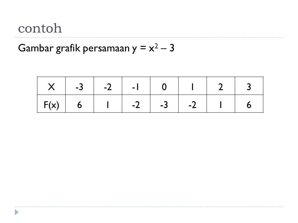 contoh Gambar grafik persamaan y = x 2 – 3 X-3-20123 F(x)61-2-3-216