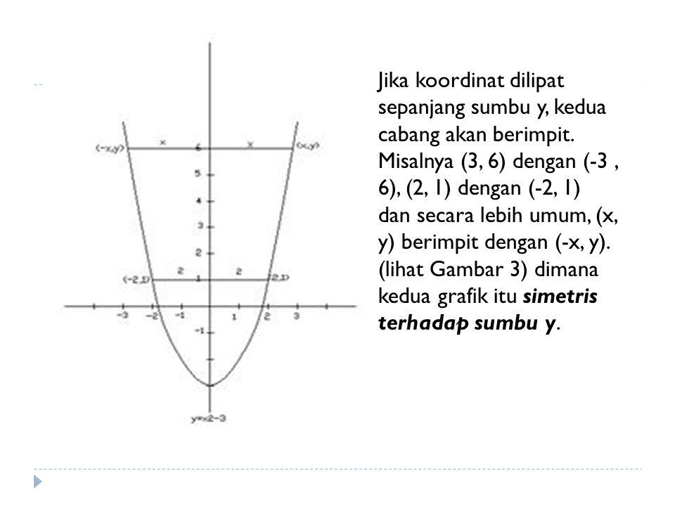 Jika koordinat dilipat sepanjang sumbu y, kedua cabang akan berimpit. Misalnya (3, 6) dengan (-3, 6), (2, 1) dengan (-2, 1) dan secara lebih umum, (x,