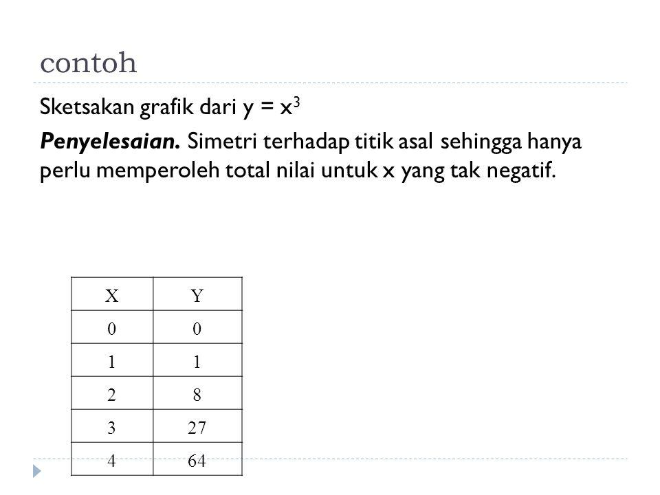 contoh Sketsakan grafik dari y = x 3 Penyelesaian. Simetri terhadap titik asal sehingga hanya perlu memperoleh total nilai untuk x yang tak negatif. X