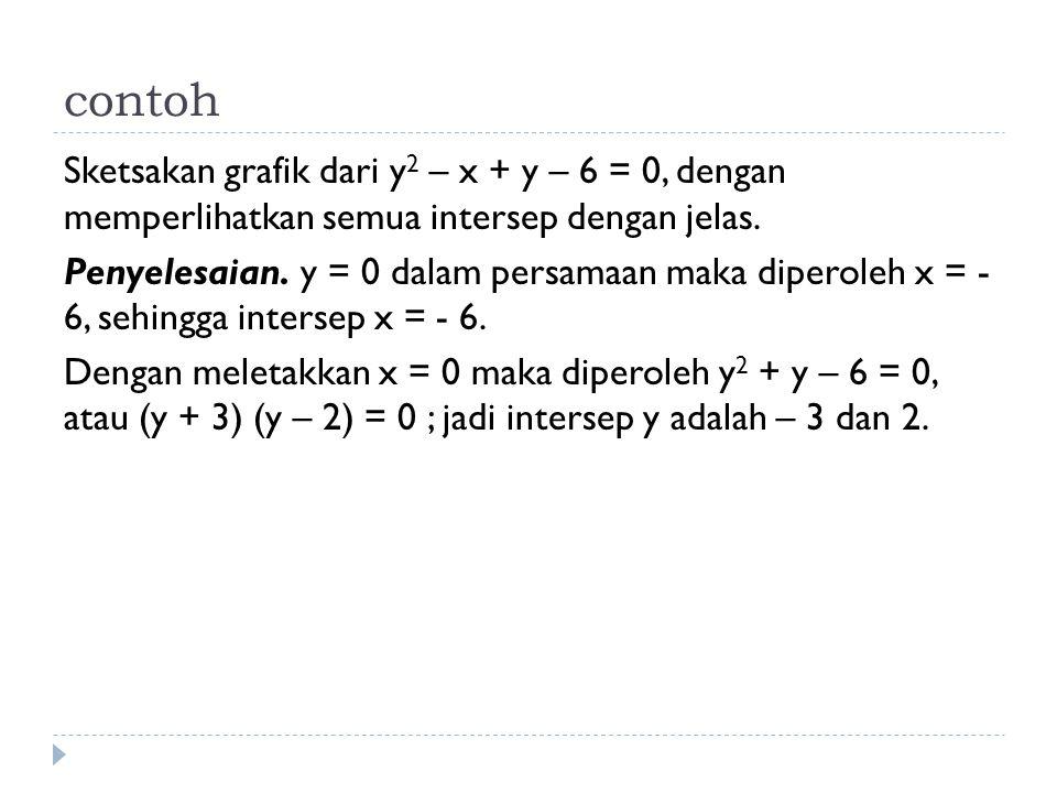 contoh Sketsakan grafik dari y 2 – x + y – 6 = 0, dengan memperlihatkan semua intersep dengan jelas. Penyelesaian. y = 0 dalam persamaan maka diperole