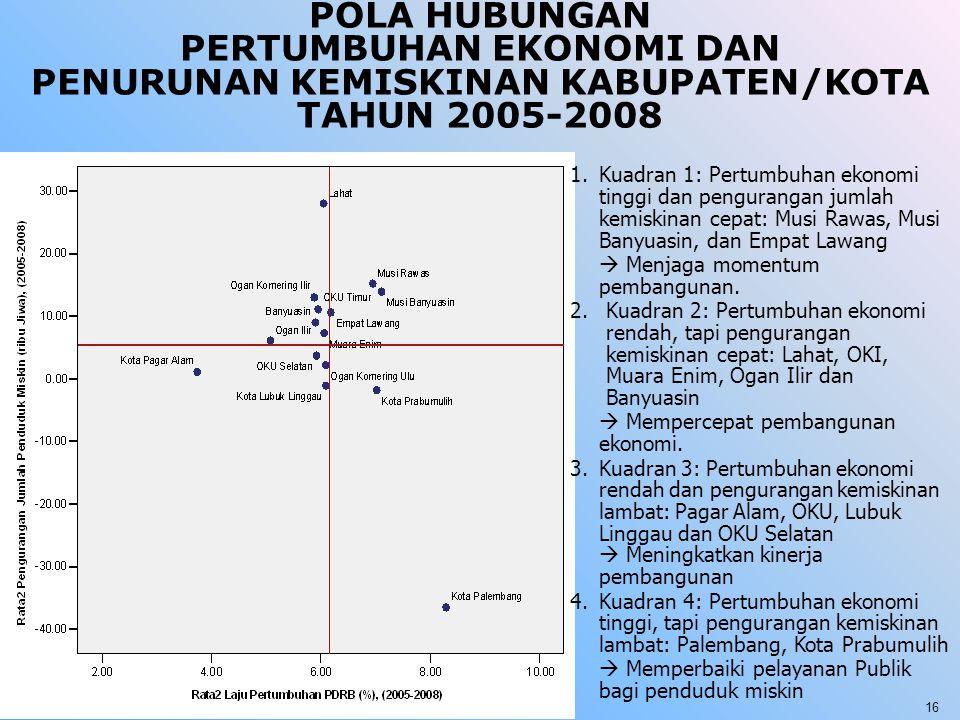 POLA HUBUNGAN PERTUMBUHAN EKONOMI DAN PENURUNAN KEMISKINAN KABUPATEN/KOTA TAHUN 2005-2008 1.Kuadran 1: Pertumbuhan ekonomi tinggi dan pengurangan juml