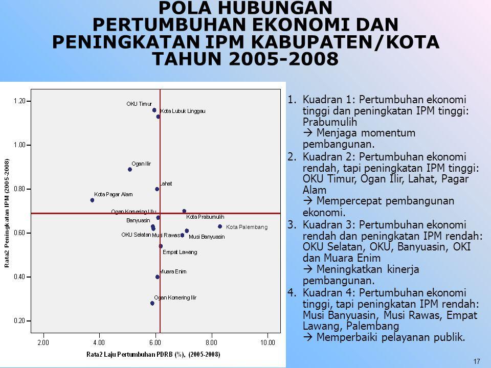POLA HUBUNGAN PERTUMBUHAN EKONOMI DAN PENINGKATAN IPM KABUPATEN/KOTA TAHUN 2005-2008 1.Kuadran 1: Pertumbuhan ekonomi tinggi dan peningkatan IPM tingg