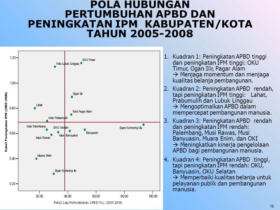 POLA HUBUNGAN PERTUMBUHAN APBD DAN PENINGKATAN IPM KABUPATEN/KOTA TAHUN 2005-2008 1.Kuadran 1: Peningkatan APBD tinggi dan peningkatan IPM tinggi: OKU