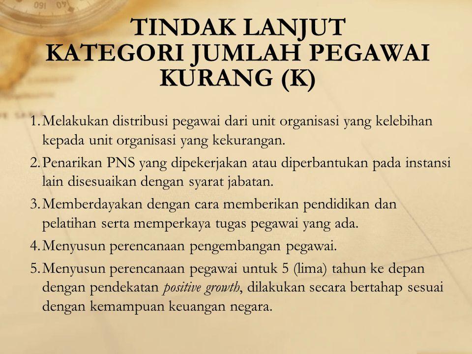 TINDAK LANJUT KATEGORI JUMLAH PEGAWAI KURANG (K) 1.Melakukan distribusi pegawai dari unit organisasi yang kelebihan kepada unit organisasi yang kekura