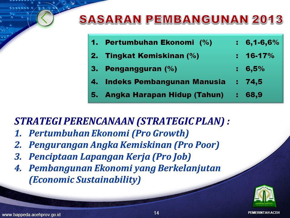 14 www.bappeda.acehprov.go.id 1.Pertumbuhan Ekonomi (%): 6,1-6,6% 2.Tingkat Kemiskinan (%): 16-17% 3.Pengangguran (%): 6,5% 4.Indeks Pembangunan Manus