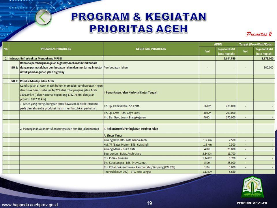19 www.bappeda.acehprov.go.id PEMERINTAH ACEH Prioritas 2