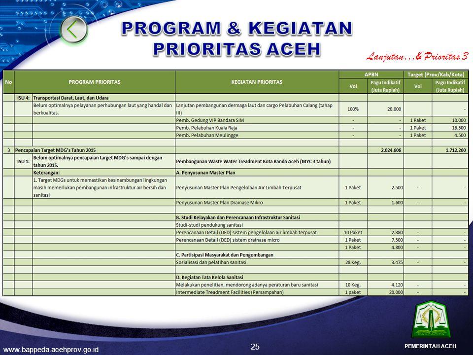25 www.bappeda.acehprov.go.id PEMERINTAH ACEH Lanjutan…& Prioritas 3