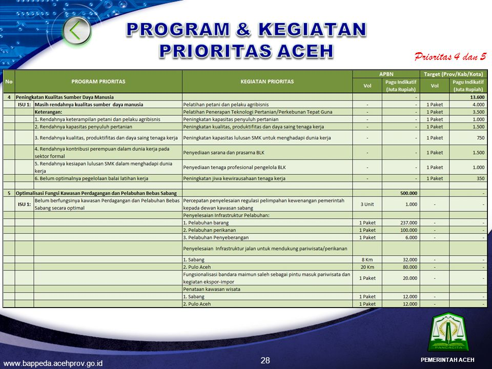 28 www.bappeda.acehprov.go.id PEMERINTAH ACEH Prioritas 4 dan 5
