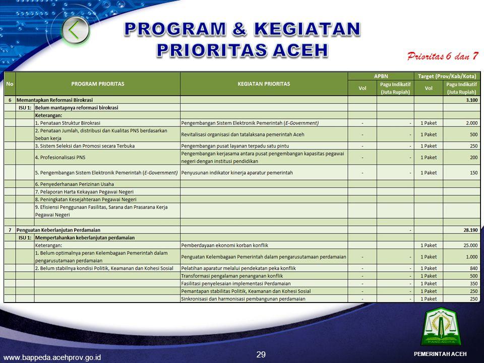 29 www.bappeda.acehprov.go.id PEMERINTAH ACEH Prioritas 6 dan 7