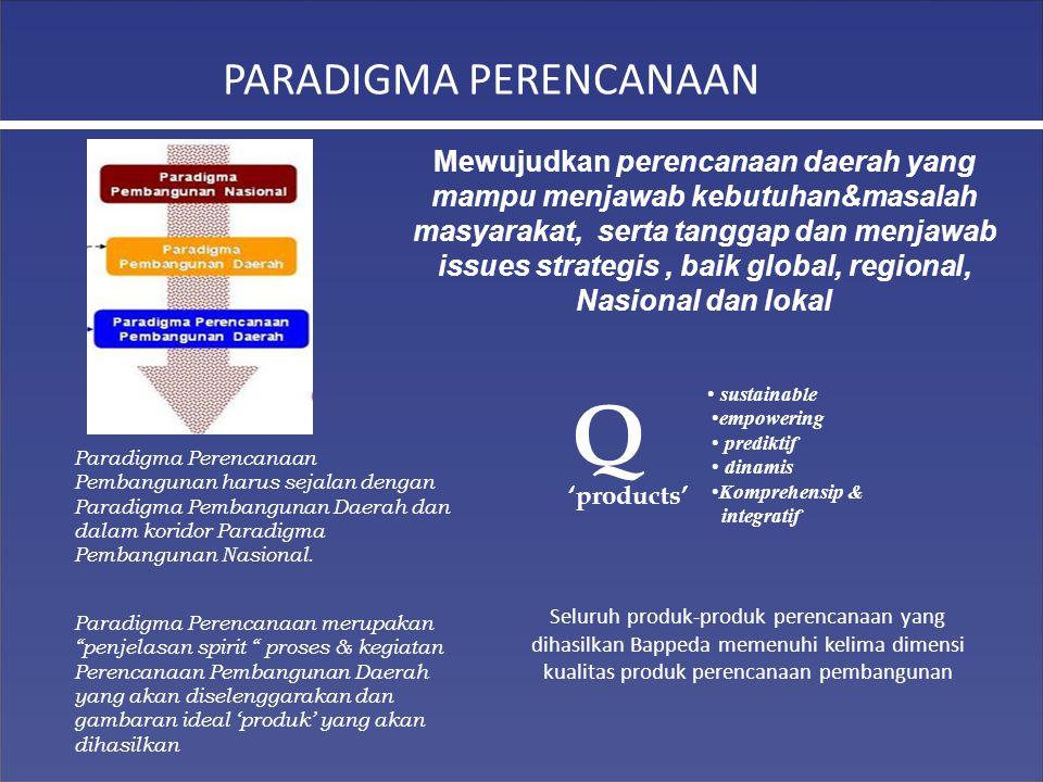 PARADIGMA PERENCANAAN sustainable empowering prediktif dinamis Komprehensip & integratif Q 'products' Mewujudkan perencanaan daerah yang mampu menjawa