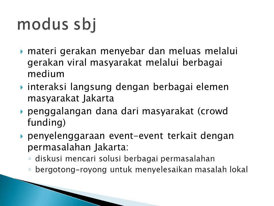  materi gerakan menyebar dan meluas melalui gerakan viral masyarakat melalui berbagai medium  interaksi langsung dengan berbagai elemen masyarakat Jakarta  penggalangan dana dari masyarakat (crowd funding)  penyelenggaraan event-event terkait dengan permasalahan Jakarta: ◦ diskusi mencari solusi berbagai permasalahan ◦ bergotong-royong untuk menyelesaikan masalah lokal