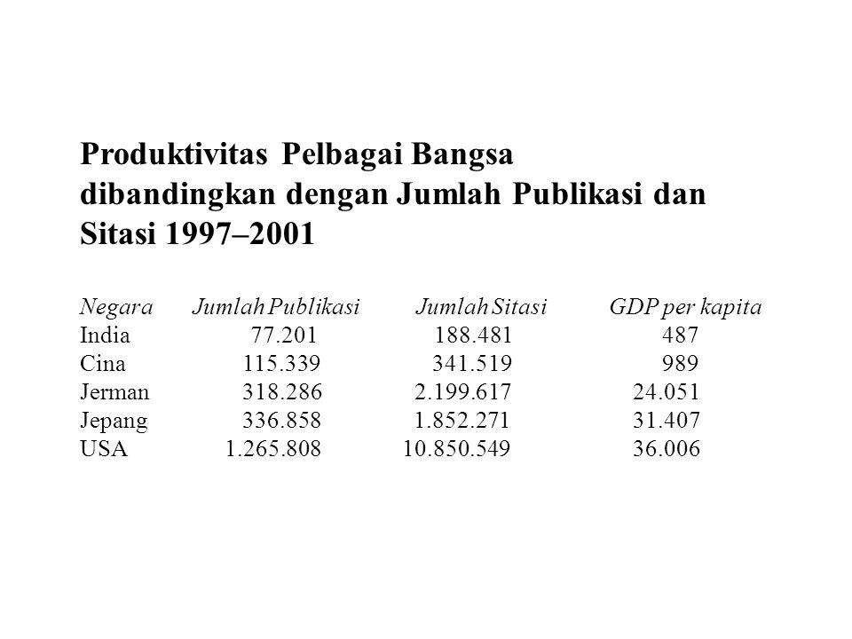 Produktivitas Pelbagai Bangsa dibandingkan dengan Jumlah Publikasi dan Sitasi 1997–2001 Negara Jumlah Publikasi Jumlah Sitasi GDP per kapita India77.201 188.481 487 Cina 115.339 341.519 989 Jerman 318.286 2.199.617 24.051 Jepang 336.858 1.852.271 31.407 USA 1.265.808 10.850.549 36.006