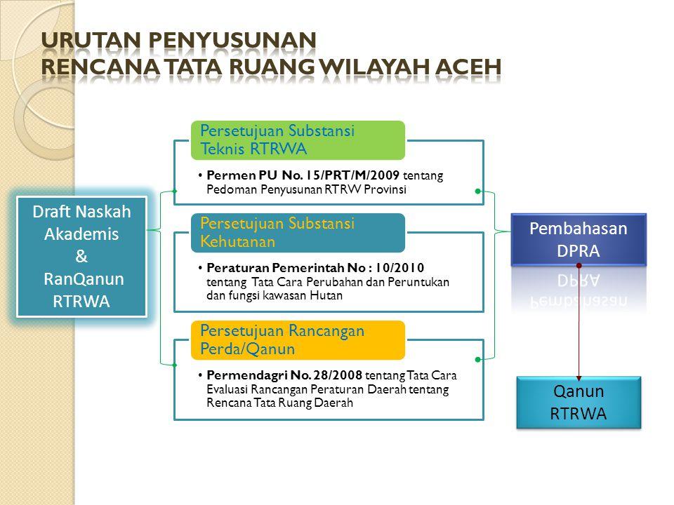 Permen PU No. 15/PRT/M/2009 tentang Pedoman Penyusunan RTRW Provinsi Persetujuan Substansi Teknis RTRWA Peraturan Pemerintah No : 10/2010 tentang Tata