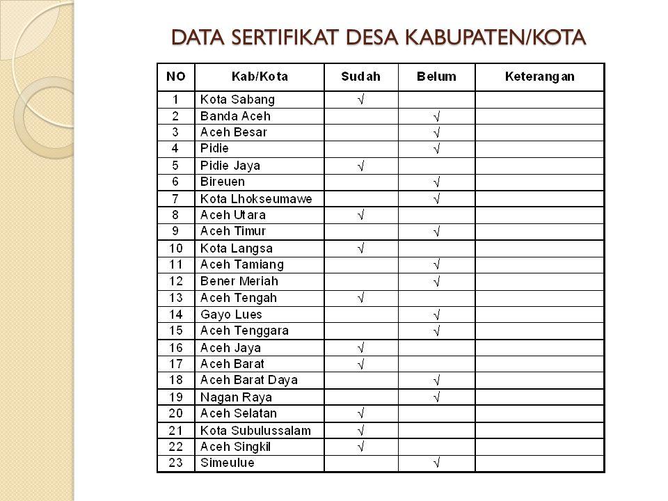 DATA SERTIFIKAT DESA KABUPATEN/KOTA