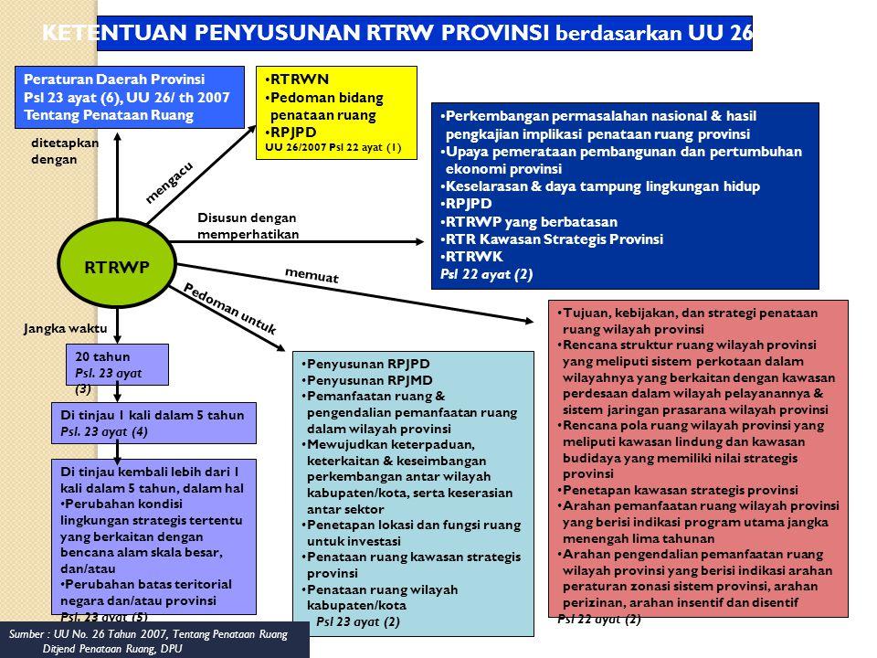 KETENTUAN PENYUSUNAN RTRW PROVINSI berdasarkan UU 26/2007 Peraturan Daerah Provinsi Psl 23 ayat (6), UU 26/ th 2007 Tentang Penataan Ruang RTRWN Pedom