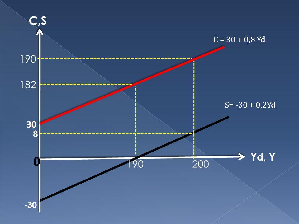 Yd, Y C,S 8 190 0 30 S= -30 + 0,2Yd C = 30 + 0,8 Yd -30 200 182 190