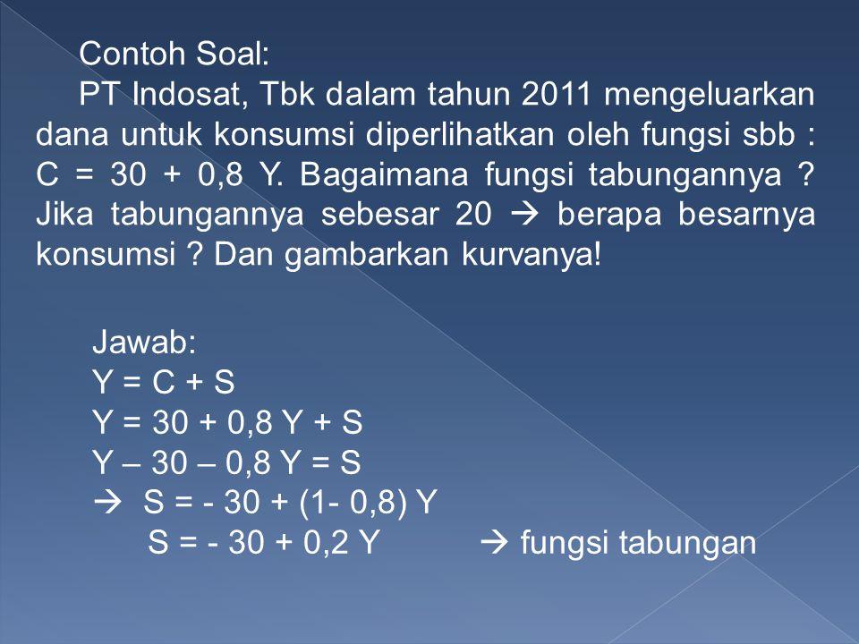 Contoh Soal: PT Indosat, Tbk dalam tahun 2011 mengeluarkan dana untuk konsumsi diperlihatkan oleh fungsi sbb : C = 30 + 0,8 Y. Bagaimana fungsi tabung