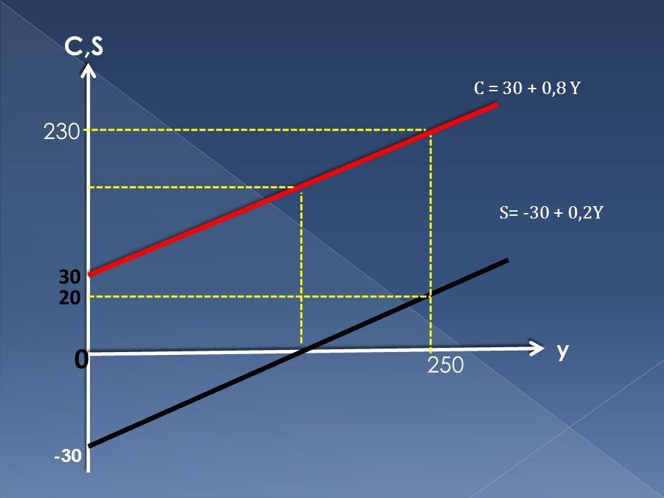 y C,S 20 0 30 S= -30 + 0,2Y C = 30 + 0,8 Y -30 250 230