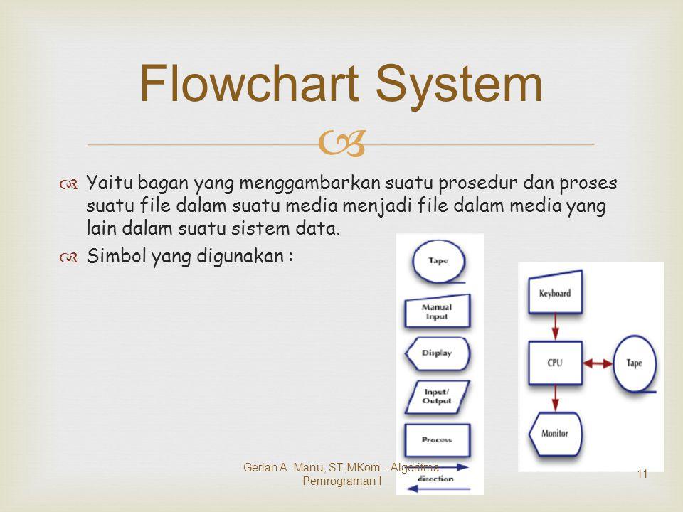   Yaitu bagan yang menggambarkan suatu prosedur dan proses suatu file dalam suatu media menjadi file dalam media yang lain dalam suatu sistem data.