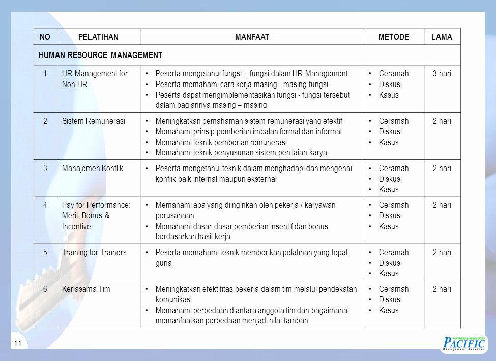 11 NOPELATIHANMANFAATMETODELAMA HUMAN RESOURCE MANAGEMENT 1HR Management for Non HR Peserta mengetahui fungsi - fungsi dalam HR Management Peserta memahami cara kerja masing - masing fungsi Peserta dapat mengimplementasikan fungsi - fungsi tersebut dalam bagiannya masing – masing Ceramah Diskusi Kasus 3 hari 2Sistem RemunerasiMeningkatkan pemahaman sistem remunerasi yang efektif Memahami prinsip pemberian imbalan formal dan informal Memahami teknik pemberian remunerasi Memahami teknik penyusunan sistem penilaian karya Ceramah Diskusi Kasus 2 hari 3Manajemen KonflikPeserta mengetahui teknik dalam menghadapi dan mengenai konflik baik internal maupun eksternal Ceramah Diskusi Kasus 2 hari 4Pay for Performance: Merit, Bonus & Incentive Memahami apa yang diinginkan oleh pekerja / karyawan perusahaan Memahami dasar-dasar pemberian insentif dan bonus berdasarkan hasil kerja Ceramah Diskusi Kasus 2 hari 5Training for TrainersPeserta memahami teknik memberikan pelatihan yang tepat guna Ceramah Diskusi Kasus 2 hari 6Kerjasama TimMeningkatkan efektifitas bekerja dalam tim melalui pendekatan komunikasi Memahami perbedaan diantara anggota tim dan bagaimana memanfaatkan perbedaan menjadi nilai tambah Ceramah Diskusi Kasus 2 hari