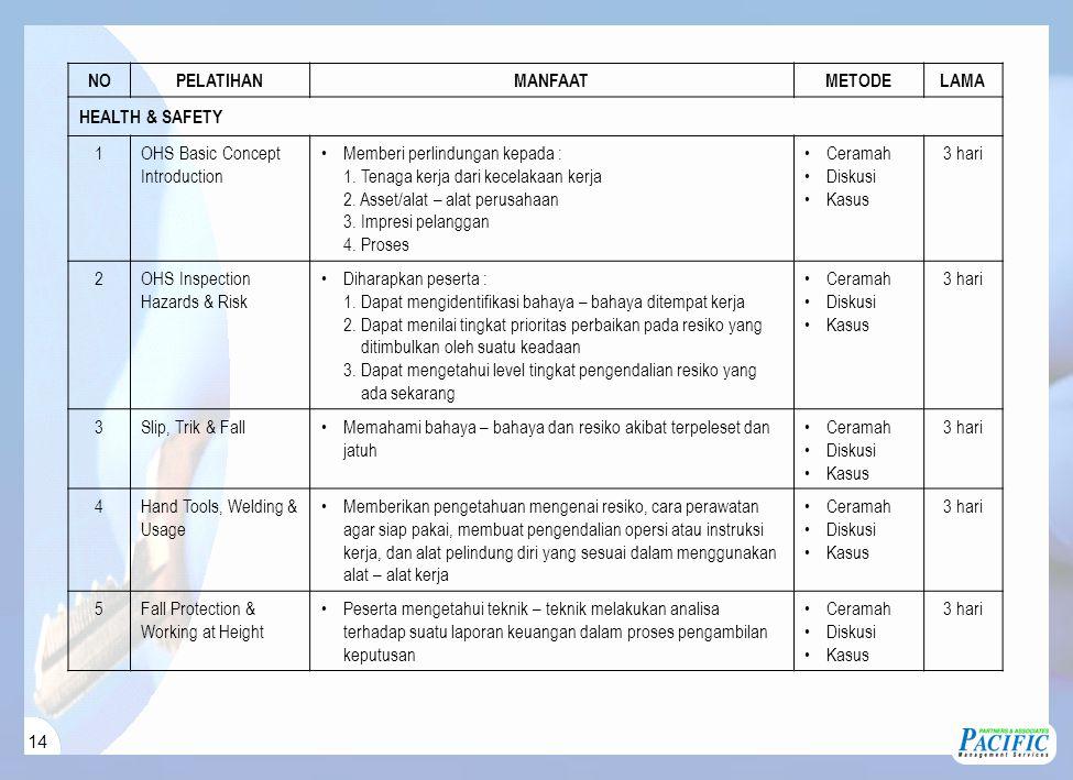 14 NOPELATIHANMANFAATMETODELAMA HEALTH & SAFETY 1OHS Basic Concept Introduction Memberi perlindungan kepada : 1. Tenaga kerja dari kecelakaan kerja 2.