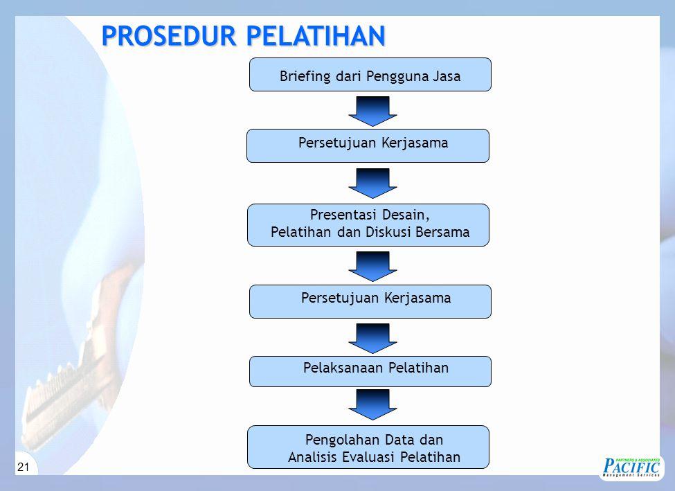 21 Presentasi Desain, Pelatihan dan Diskusi Bersama Persetujuan Kerjasama Pelaksanaan Pelatihan Pengolahan Data dan Analisis Evaluasi Pelatihan PROSEDUR PELATIHAN Briefing dari Pengguna Jasa Persetujuan Kerjasama