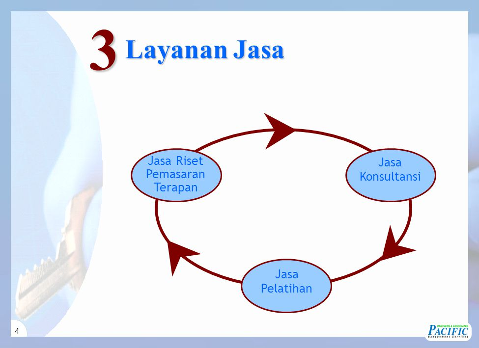 4    Jasa Konsultansi Jasa Pelatihan Jasa Riset Pemasaran Terapan Layanan Jasa 3