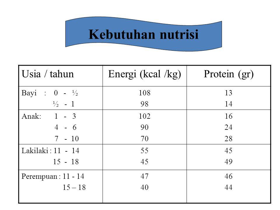 Usia / tahunEnergi (kcal /kg)Protein (gr) Bayi : 0 - ½ ½ - 1 108 98 13 14 Anak: 1 - 3 4 - 6 7 - 10 102 90 70 16 24 28 Lakilaki : 11 - 14 15 - 18 55 45 49 Perempuan : 11 - 14 15 – 18 47 40 46 44 Kebutuhan nutrisi
