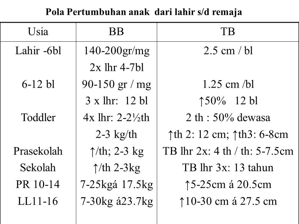 UsiaBBTB Lahir -6bl 6-12 bl Toddler Prasekolah Sekolah PR 10-14 LL11-16 140-200gr/mg 2x lhr 4-7bl 90-150 gr / mg 3 x lhr: 12 bl 4x lhr: 2-2½th 2-3 kg/th ↑/th; 2-3 kg ↑/th 2-3kg 7-25kgá 17.5kg 7-30kg á23.7kg 2.5 cm / bl 1.25 cm /bl ↑50% 12 bl 2 th : 50% dewasa ↑th 2: 12 cm; ↑th3: 6-8cm TB lhr 2x: 4 th / th: 5-7.5cm TB lhr 3x: 13 tahun ↑5-25cm á 20.5cm ↑10-30 cm á 27.5 cm Pola Pertumbuhan anak dari lahir s/d remaja