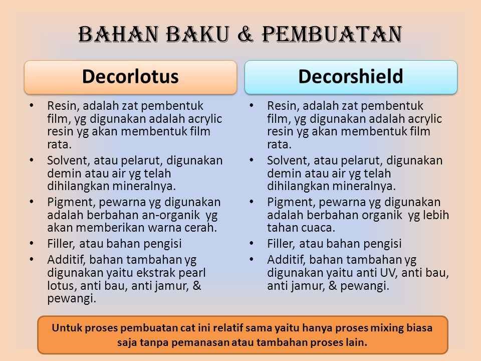 Bahan Baku & Pembuatan Resin, adalah zat pembentuk film, yg digunakan adalah acrylic resin yg akan membentuk film rata. Solvent, atau pelarut, digunak