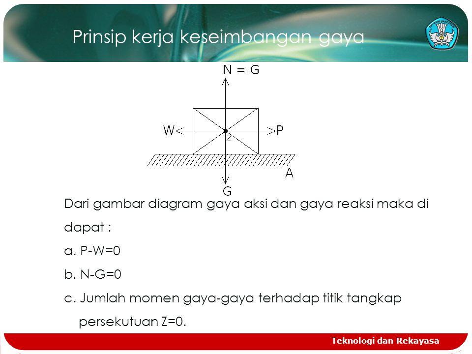Teknologi dan Rekayasa Prinsip kerja keseimbangan gaya Dari gambar diagram gaya aksi dan gaya reaksi maka di dapat : a.