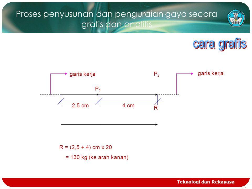 Teknologi dan Rekayasa Proses penyusunan dan penguraian gaya secara grafis dan analitis R R = (2,5 + 4) cm x 20 = 130 kg (ke arah kanan) P2P2 2,5 cm4 cm P1P1 garis kerja