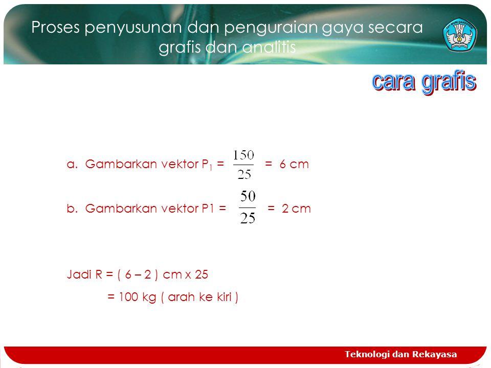 Teknologi dan Rekayasa Proses penyusunan dan penguraian gaya secara grafis dan analitis a.Gambarkan vektor P 1 = = 6 cm b.Gambarkan vektor P1 = = 2 cm Jadi R = ( 6 – 2 ) cm x 25 = 100 kg ( arah ke kiri )