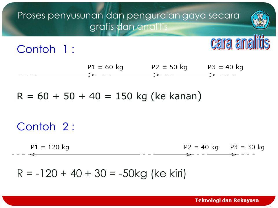 Teknologi dan Rekayasa Proses penyusunan dan penguraian gaya secara grafis dan analitis Contoh 1 : R = 60 + 50 + 40 = 150 kg (ke kanan ) Contoh 2 : R = -120 + 40 + 30 = -50kg (ke kiri)