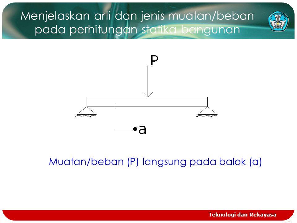 Teknologi dan Rekayasa Menjelaskan arti dan jenis muatan/beban pada perhitungan statika bangunan Muatan/beban (P) langsung pada balok (a)
