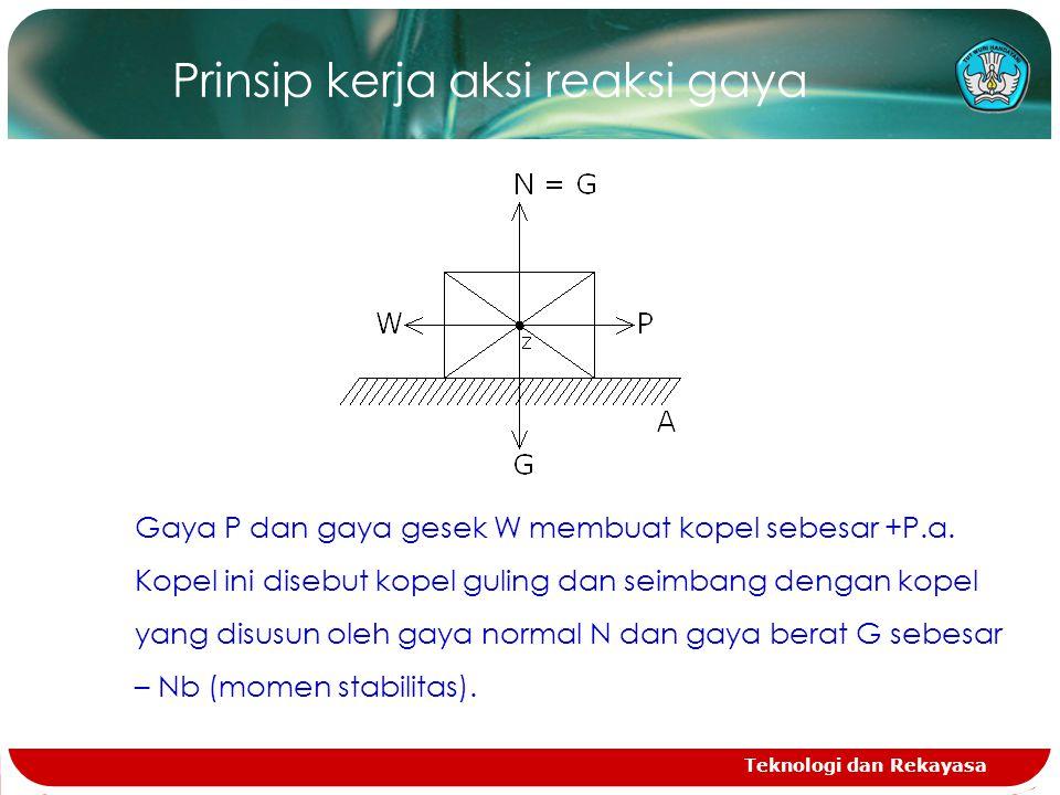 Teknologi dan Rekayasa Prinsip kerja aksi reaksi gaya Gaya P dan gaya gesek W membuat kopel sebesar +P.a.