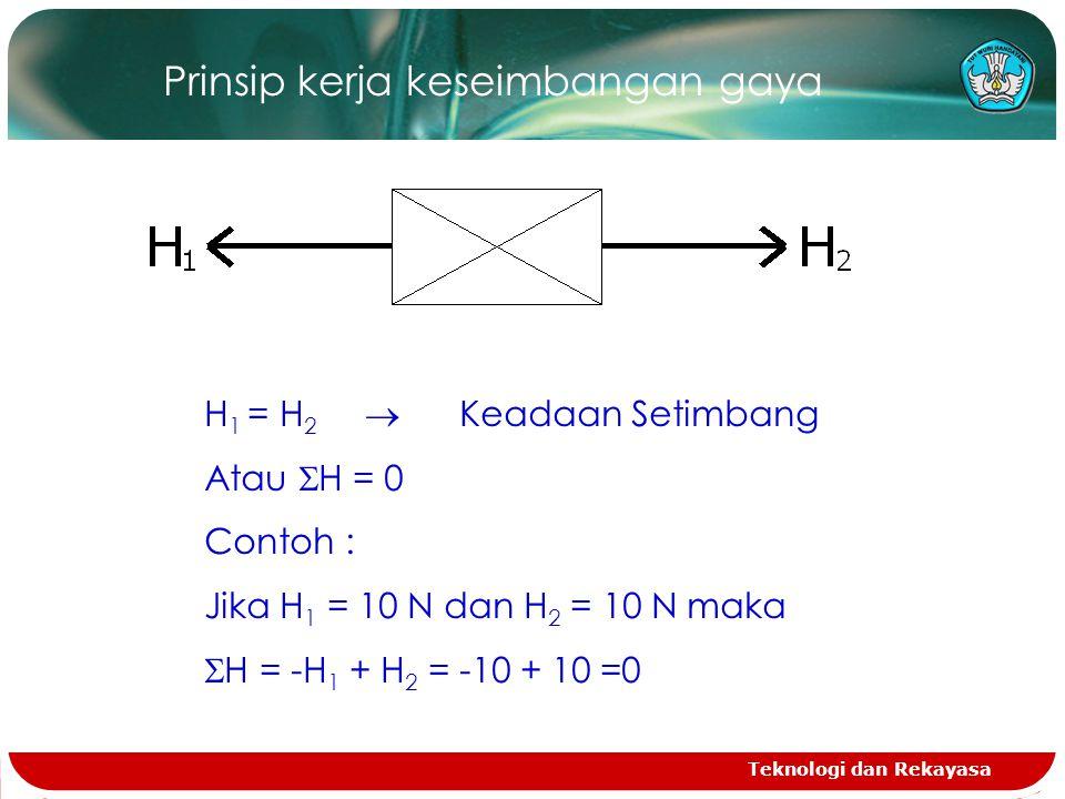 Teknologi dan Rekayasa Prinsip kerja keseimbangan gaya H 1 = H 2  Keadaan Setimbang Atau  H = 0 Contoh : Jika H 1 = 10 N dan H 2 = 10 N maka  H = -H 1 + H 2 = -10 + 10 =0