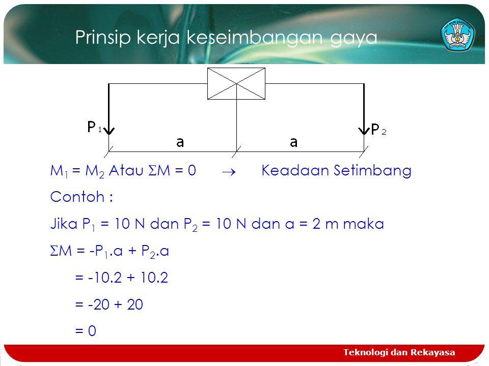 Teknologi dan Rekayasa Prinsip kerja keseimbangan gaya M 1 = M 2 Atau  M = 0  Keadaan Setimbang Contoh : Jika P 1 = 10 N dan P 2 = 10 N dan a = 2 m maka  M = -P 1.a + P 2.a = -10.2 + 10.2 = -20 + 20 = 0