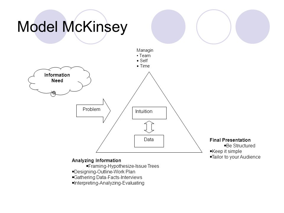 Model McKinsey Managin Team  Self  Time Problem Intuition Data Information Need Analyzing Information  Framing-Hypothesize-Issue Trees  Designing-