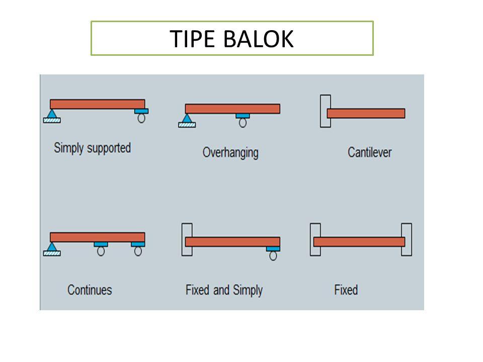 TIPE BALOK