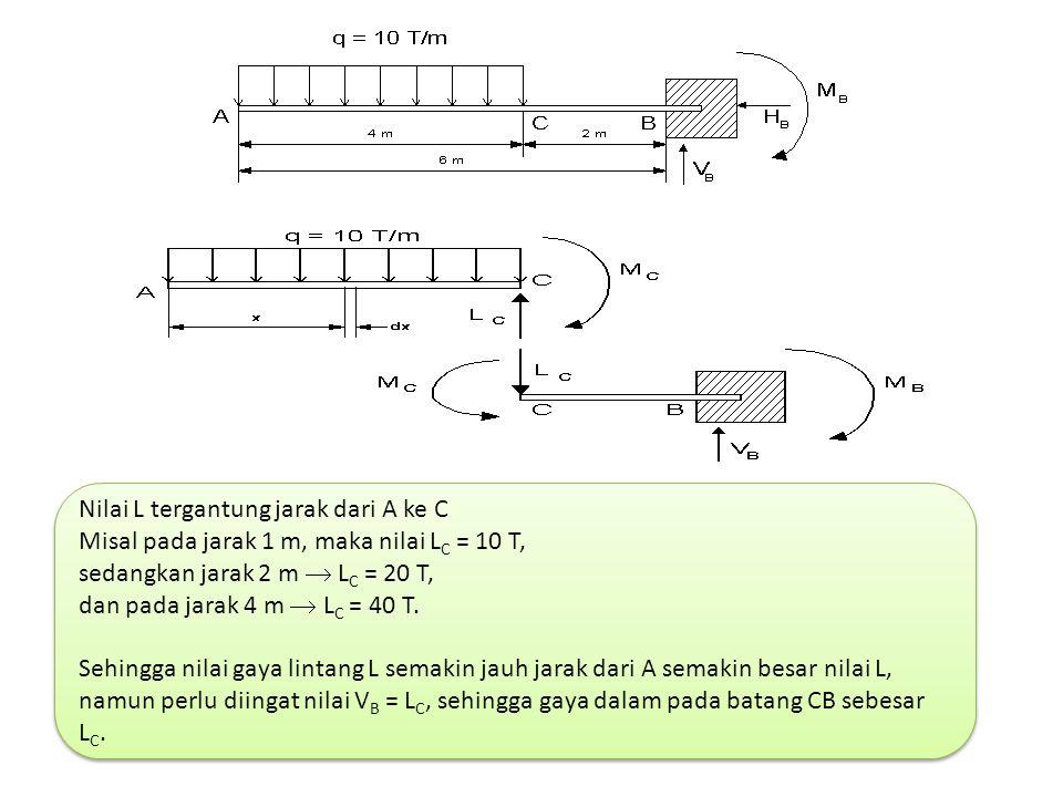 Nilai L tergantung jarak dari A ke C Misal pada jarak 1 m, maka nilai L C = 10 T, sedangkan jarak 2 m  L C = 20 T, dan pada jarak 4 m  L C = 40 T. S