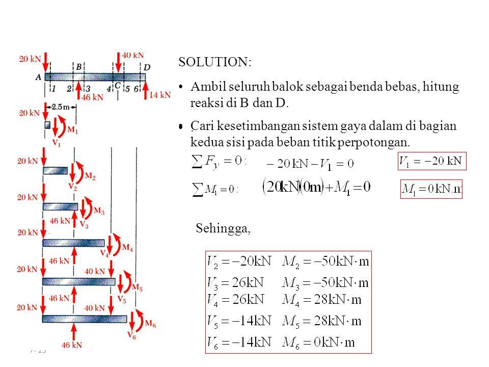 7- 23 SOLUTION: Ambil seluruh balok sebagai benda bebas, hitung reaksi di B dan D.. Cari kesetimbangan sistem gaya dalam di bagian kedua sisi pada beb