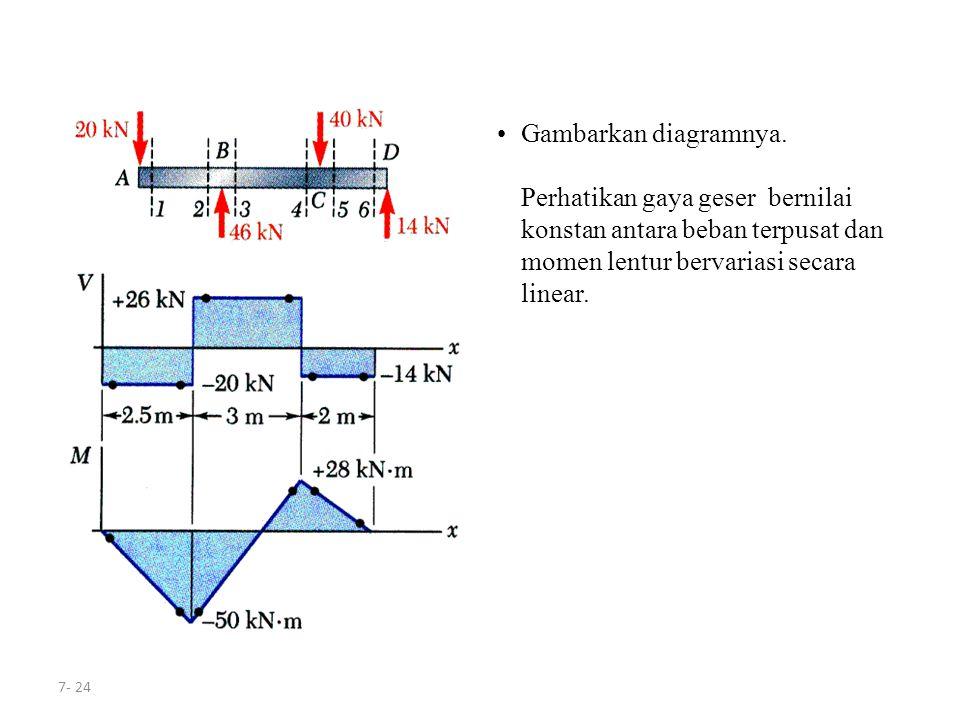 7- 24 Gambarkan diagramnya. Perhatikan gaya geser bernilai konstan antara beban terpusat dan momen lentur bervariasi secara linear.