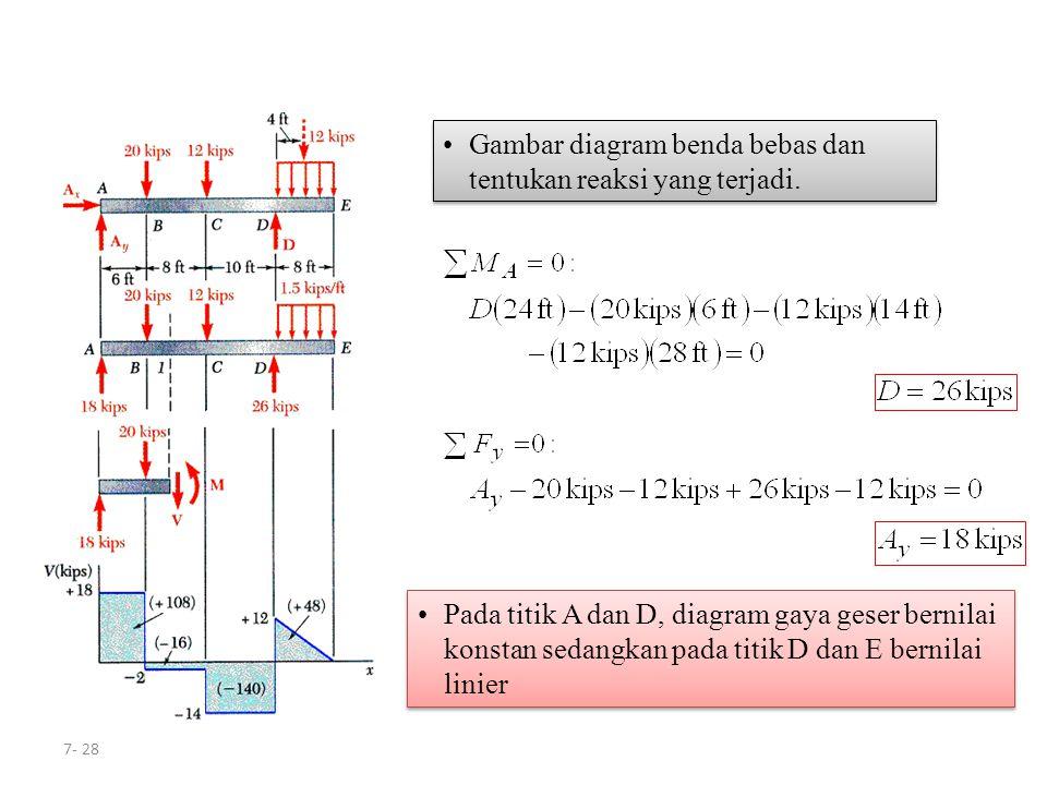 7- 28 Pada titik A dan D, diagram gaya geser bernilai konstan sedangkan pada titik D dan E bernilai linier Gambar diagram benda bebas dan tentukan rea