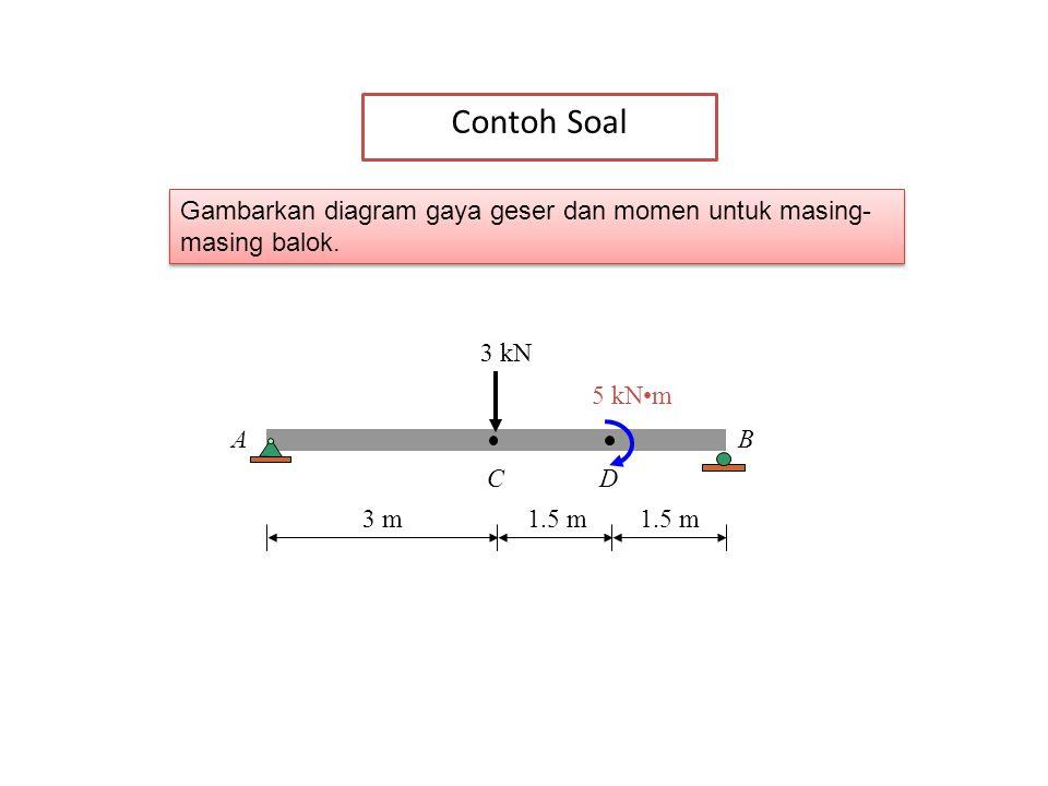 30 Gambarkan diagram gaya geser dan momen untuk masing- masing balok. 3 kN 5 kNm AB CD 3 m1.5 m Contoh Soal