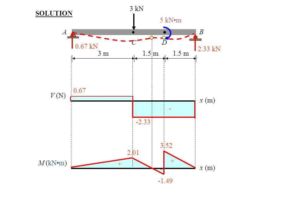 31 3 kN 5 kNm AB CD 3 m1.5 m SOLUTION 0.67 kN 2.33 kN V (N) x (m) 0.67 + -2.33 - M (kNm) x (m) 2.01 + -1.49 3.52 - +